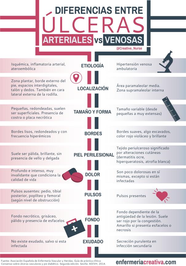 Diferencias entre úlceras arteriales y venosas