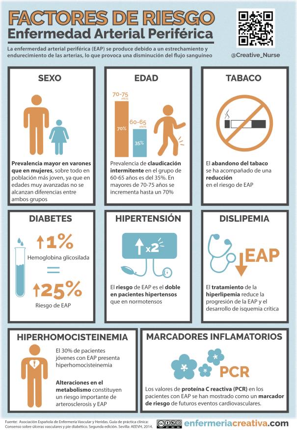 Factores de Riesgo en la Enfermerdad Arterial Periférica