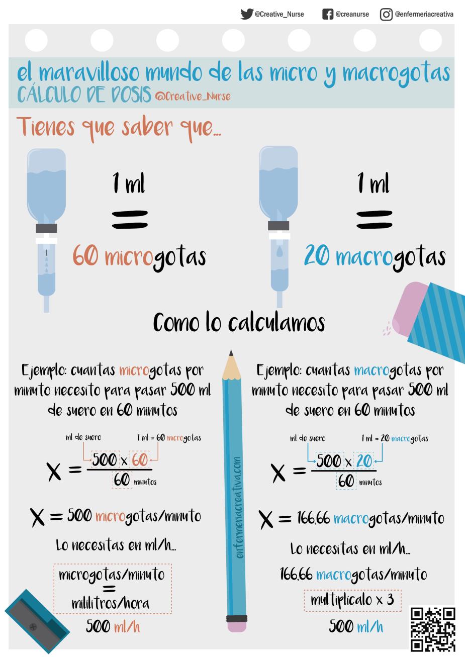 Cálculo de Dosis_ micro y macrogotas