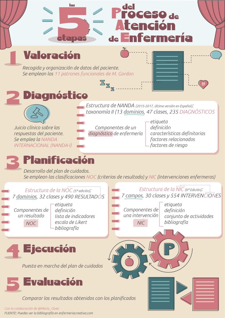 5 etapas del proceso de atencion de enfermeria